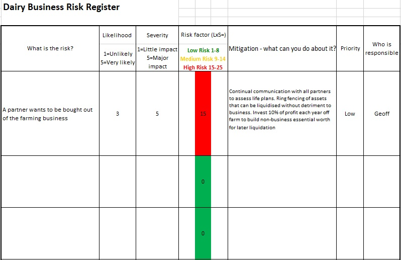 dairy business risk register template